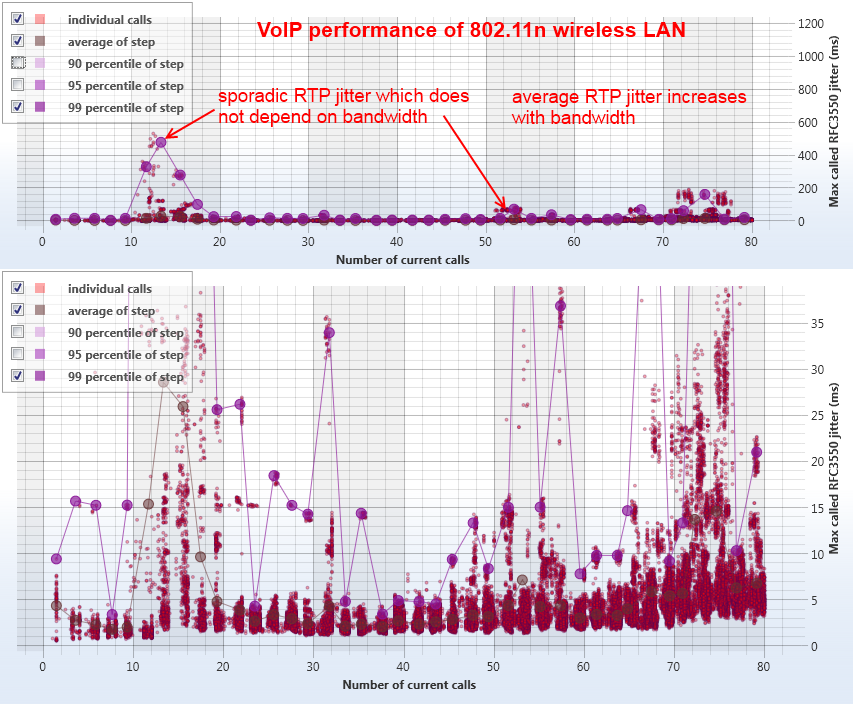 Performance and Stress Testing of SIP Servers, Clients and IP Networks