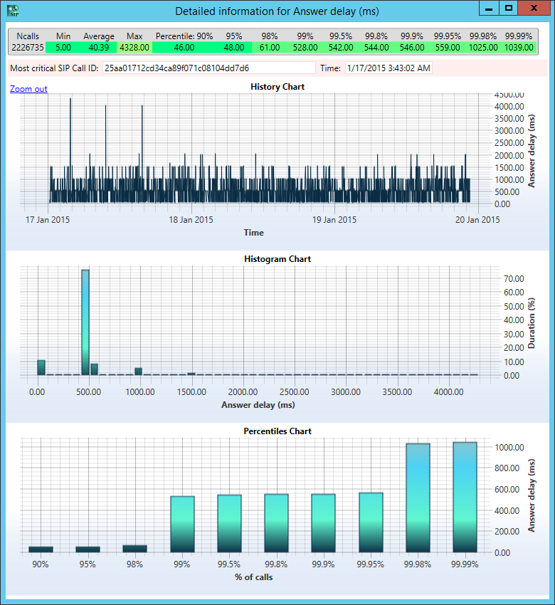 Stress Test Application: Performance And Stress Testing Of SIP Servers, Clients And