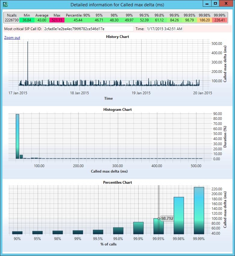 Performance and Stress Testing of SIP Servers, Clients and